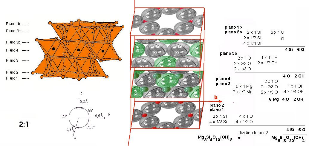 plano en la celdilla unidad essay Pues, la celdilla unidad contiene 32 aniones en empaquetamiento compacto casi perfecto de fórmula a 8 b 16 x 32 determinar la densidad planar en el plano.